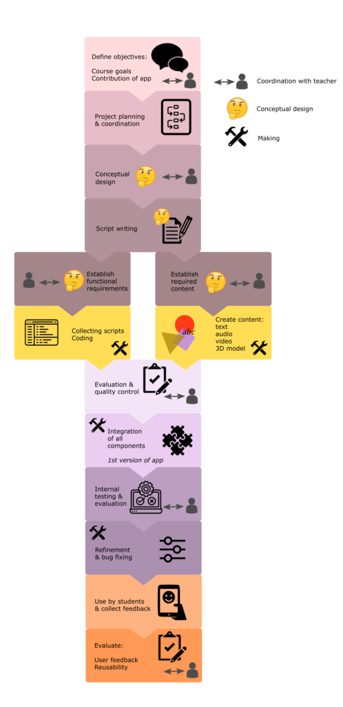 Flow chart for the process of creating an AR app
